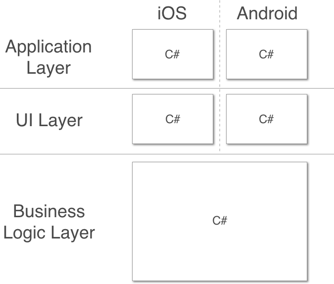 The layers in a Xamarin App