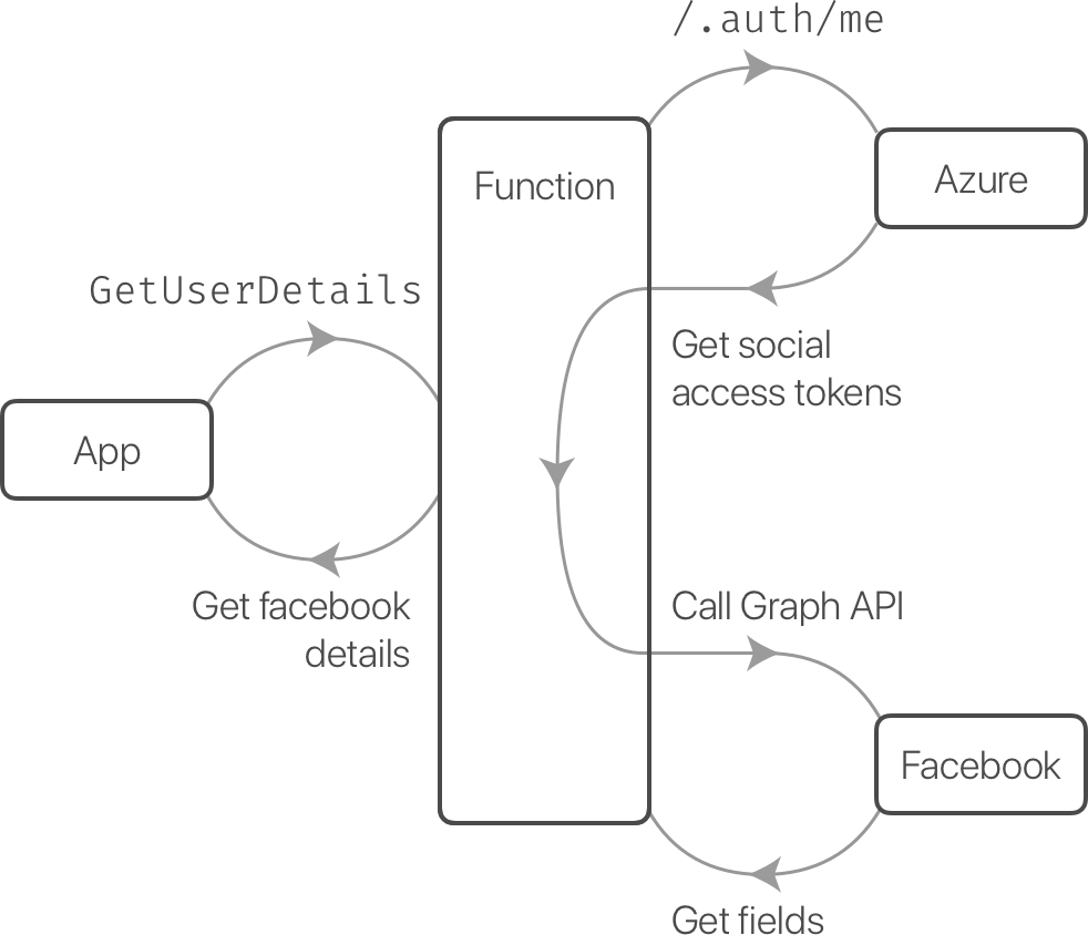 The function calls Azure to get the facebook access token, then uses it to call the Facebook Graph API