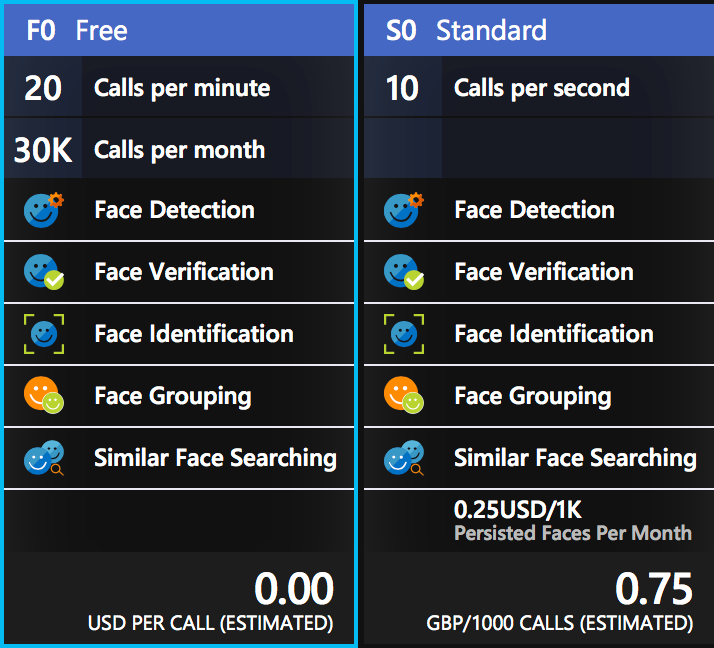 The pricing matrix for Face calls